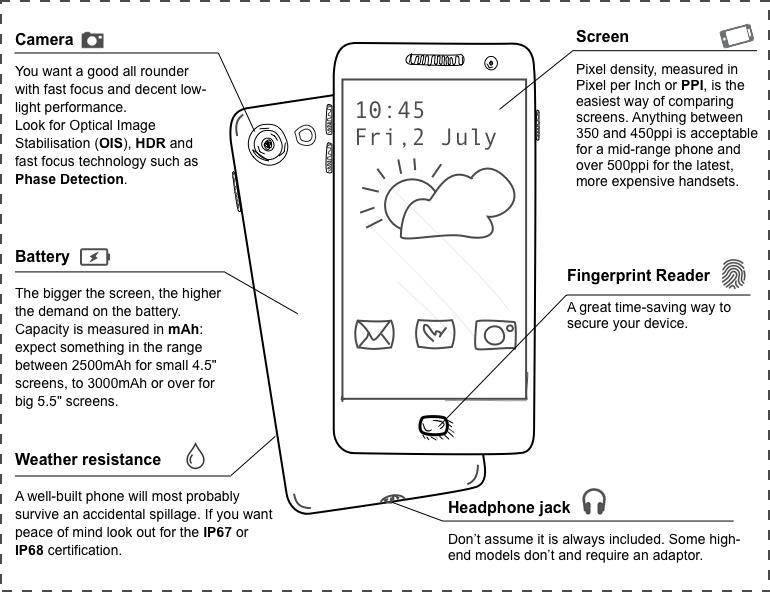 Buying a phone visual cheatsheet